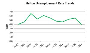 Jan 29 2017Halton Unemployment rate trends
